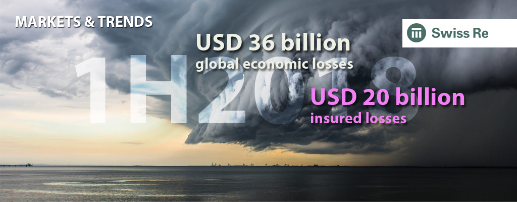 Swiss Re Institute preliminary sigma estimates: Catastrophes cause global economic losses of USD 36 billion in the first half of 2018
